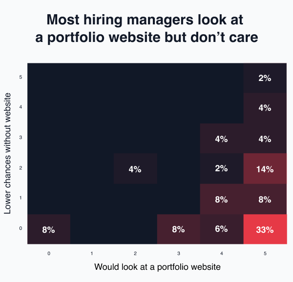 A React portfolio website does not increase your chances of getting a job
